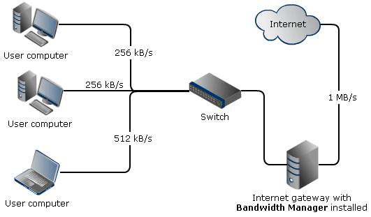 SoftPerfect Bandwidth Manager - Online user manual, Introduction