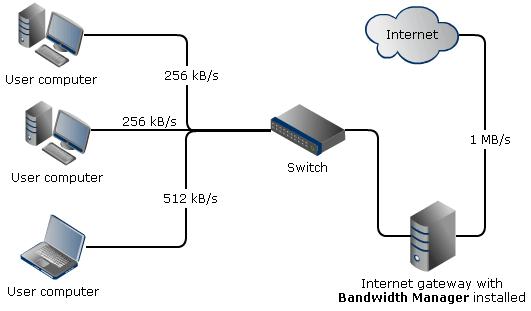 Bandwidth Manager Installation diagram